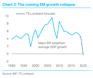 Emerging Markets: The coming growth collapse