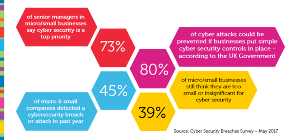 You're Not Too Small to Be a Victim: The Obvious IT Security Fails Small Businesses Can Avoid
