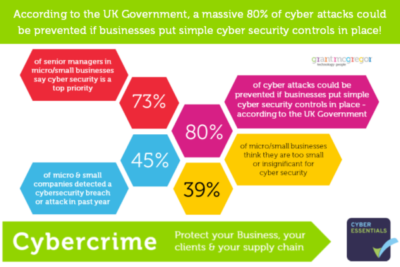 Protect your Business, your Clients and your Supply Chain with the UK Government's Cyber Essentials Security Standard