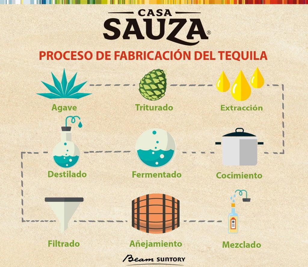 Proceso-del-Tequila-2.jpg