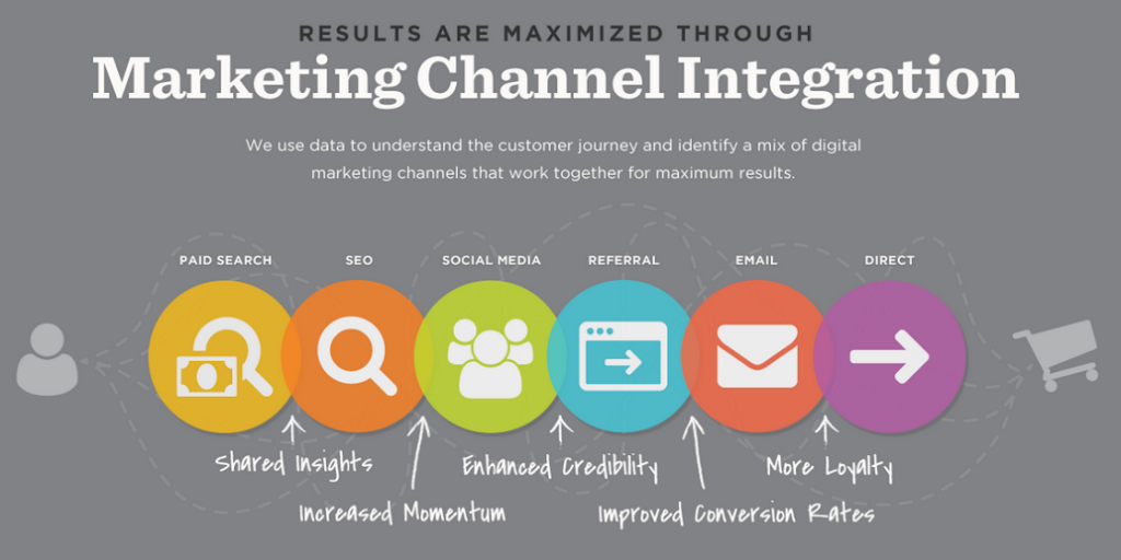 Discovering Exponential Results Through Integrated Marketing