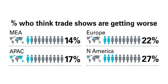 What can 13,000 Trade Show Visitors Tell Us?