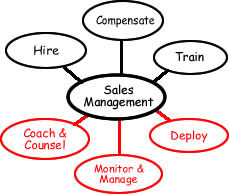 """Improve Sales Performance with 3 """"Art of Sales Management"""" Functions"""