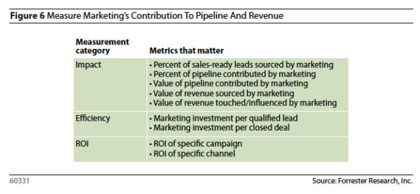 Forrester, Metrics that Matter for B2B Marketers