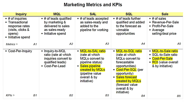 marketing metrics There are metrics, and then there are metrics katelyn's already talked about the dangers of pursuing vanity metrics - those that look pretty in a quarterly report yet tell you very little about the effectiveness of your marketing efforts - but what about the essential marketing metrics you.