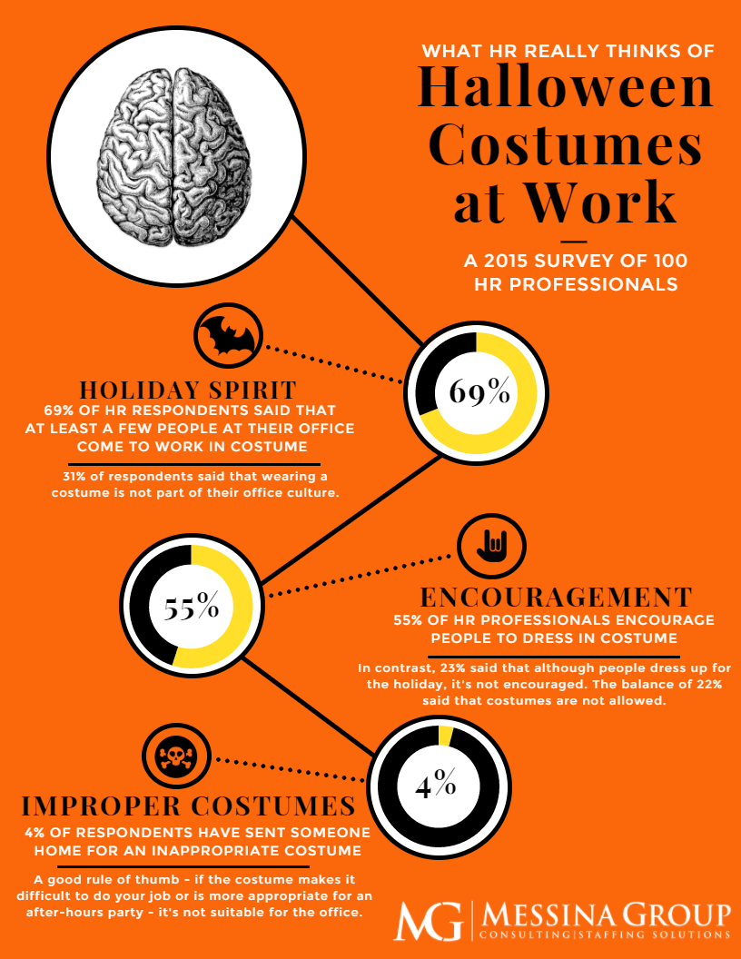 What HR Thinks of Halloween Costumes at Work