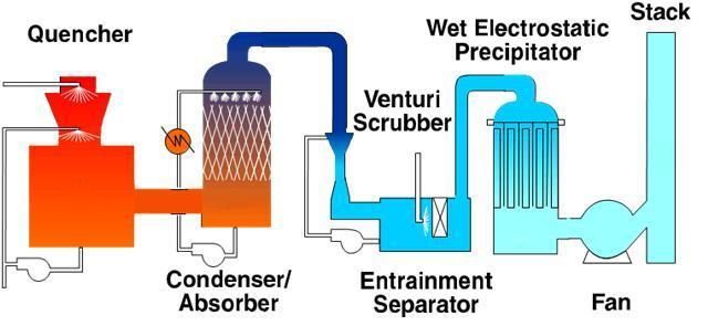 air pollution control products