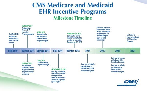 EHR & EMR Medicare & Medicaid Incentive Programs from CMS