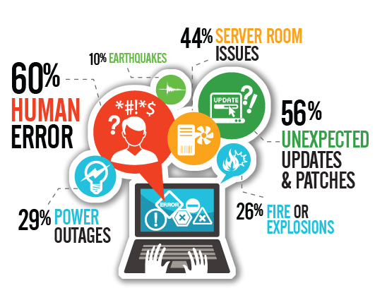 Disaster Recovery vs. Backup. Which is right for you?