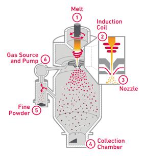 Gas Atomization