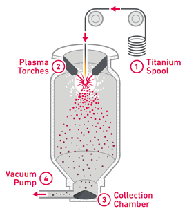 Plasma Atomization