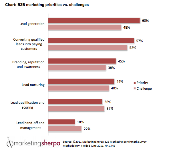 b2b lead generation challenges priorities marketing sherpa