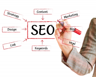 b2b marketing SEO strategy
