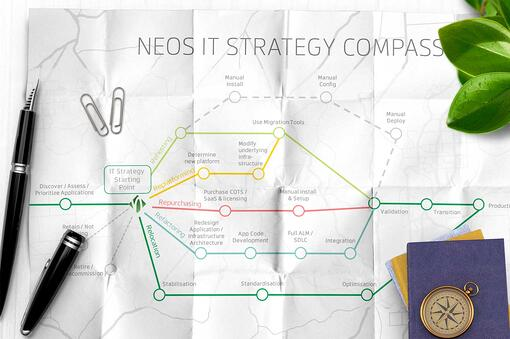 Neos IT Strategie Kompass