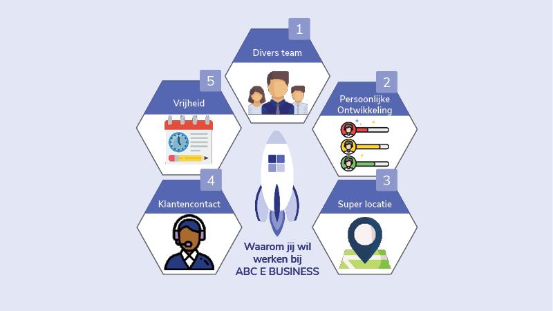 5 redenen waarom jij bij ABC E BUSINESS wilt werken