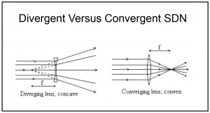 Convergent Software Defined Network