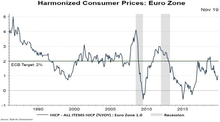 Banco Central Europeo: ¿ Por qué no se genera inflación ?