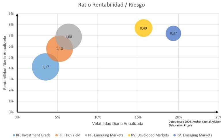 A más rentabilidad, más riesgo y menor eficiencia.