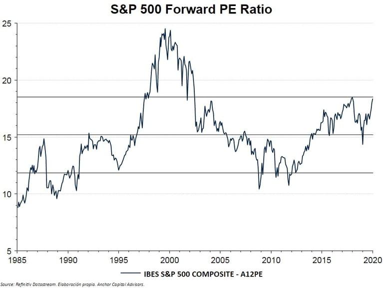 """¿Un """"nuevo paradigma"""" en el S&P500?"""