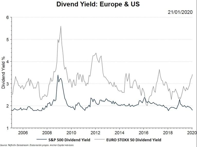 A la caza del dividendo