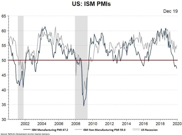 La caída industrial no asusta a la bolsa