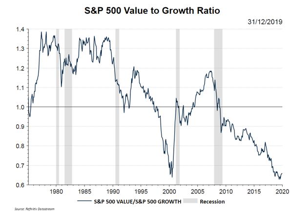 2020: ¿El Año del Value?