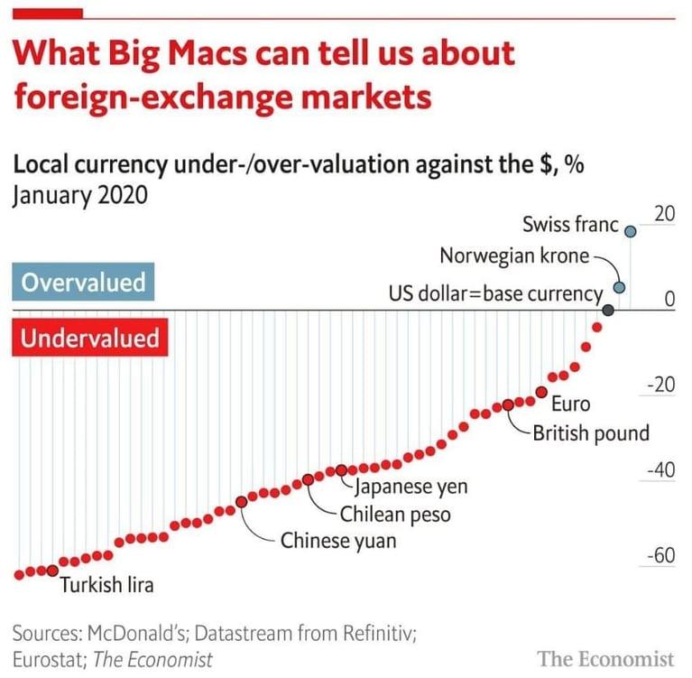El dólar, ¿sobrevalorado?