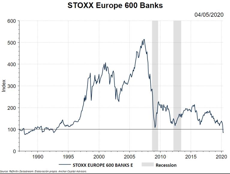 Qué les pasa a los Bancos?