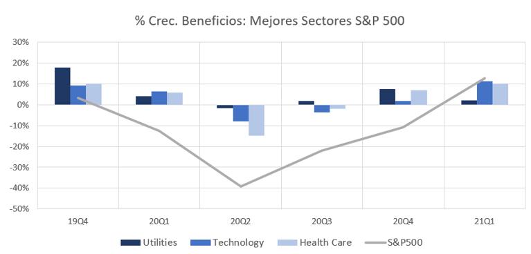 Tecnología: ¿Sector Cíclico?