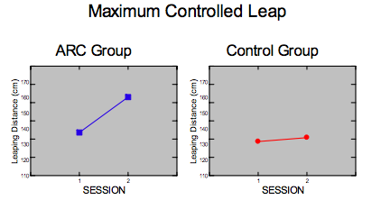 Maximum Controlled Leap from Arc Trainer study