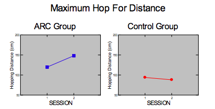 Maximum Hop for Distance from Arc Trainer study