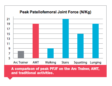 Comparing Patellofemoral Joint Force Between Leading Cross-Trainers