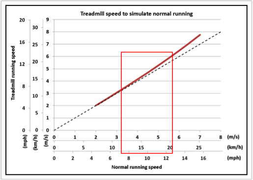 Results from increasing your speed while running.