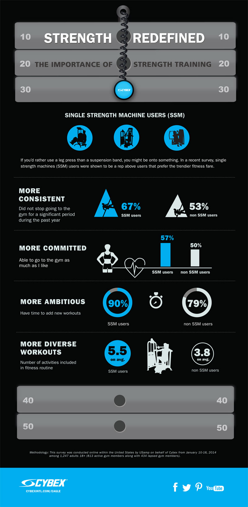 Cybex Eagle NX Strength Infographic