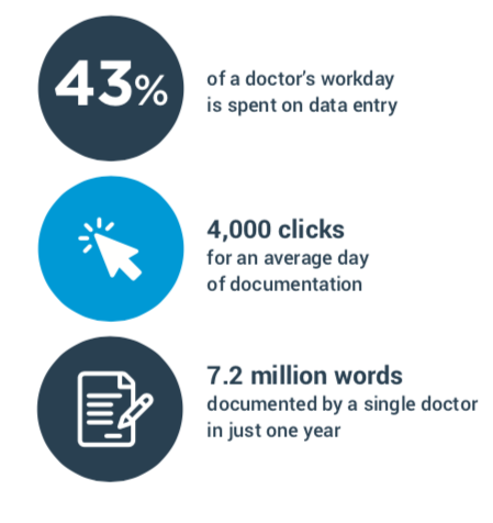 Why clinician burnout and click fatigue are the new buzz words plaguing EMR adoption.