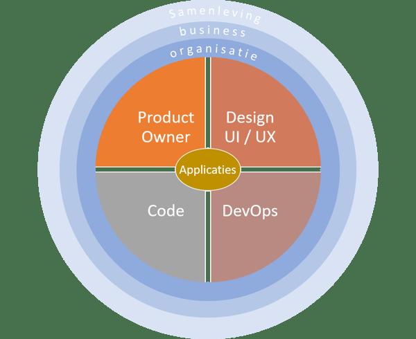 Technosoft Software ontwikkelmodel