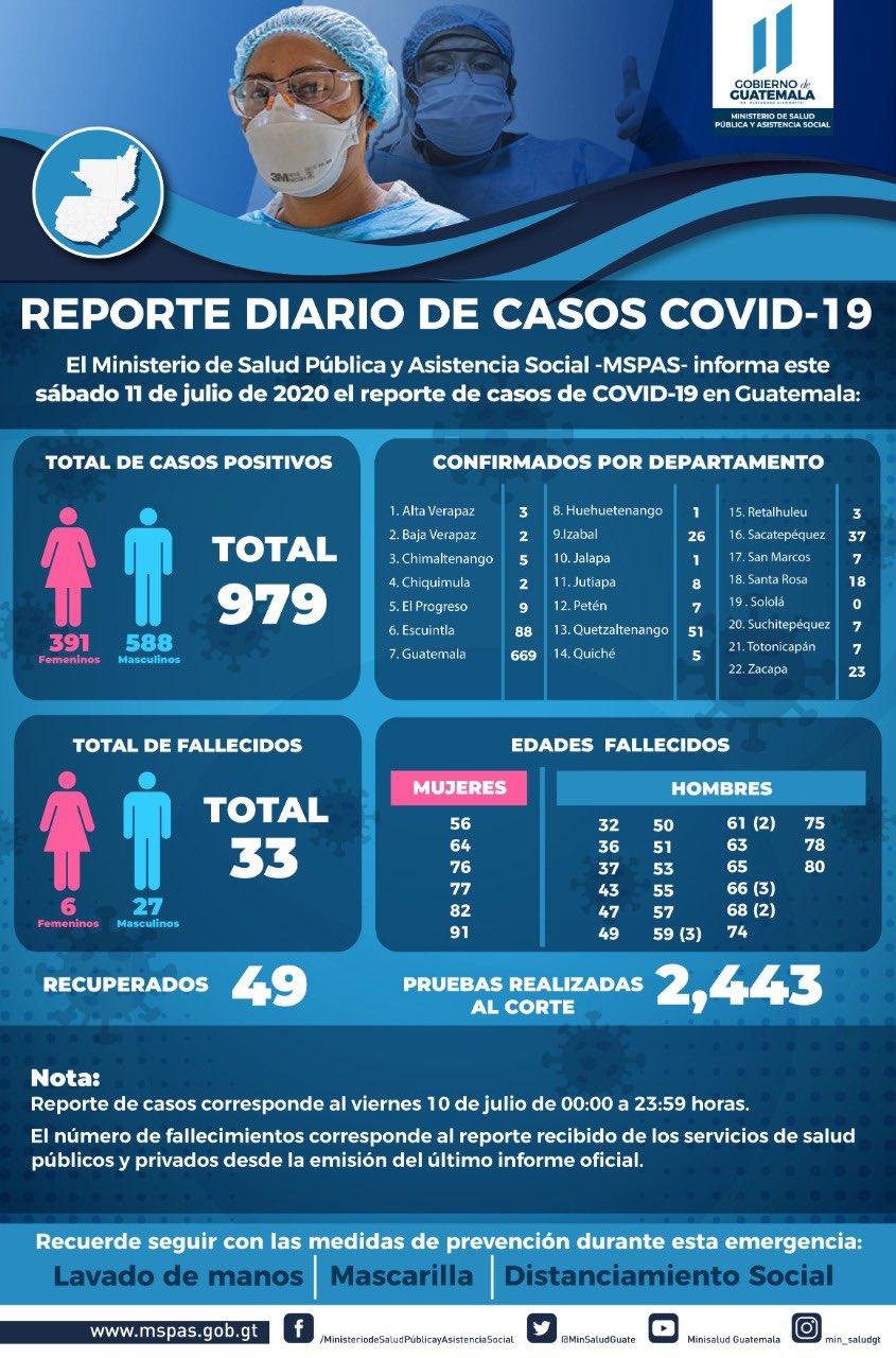 Casos11Julio