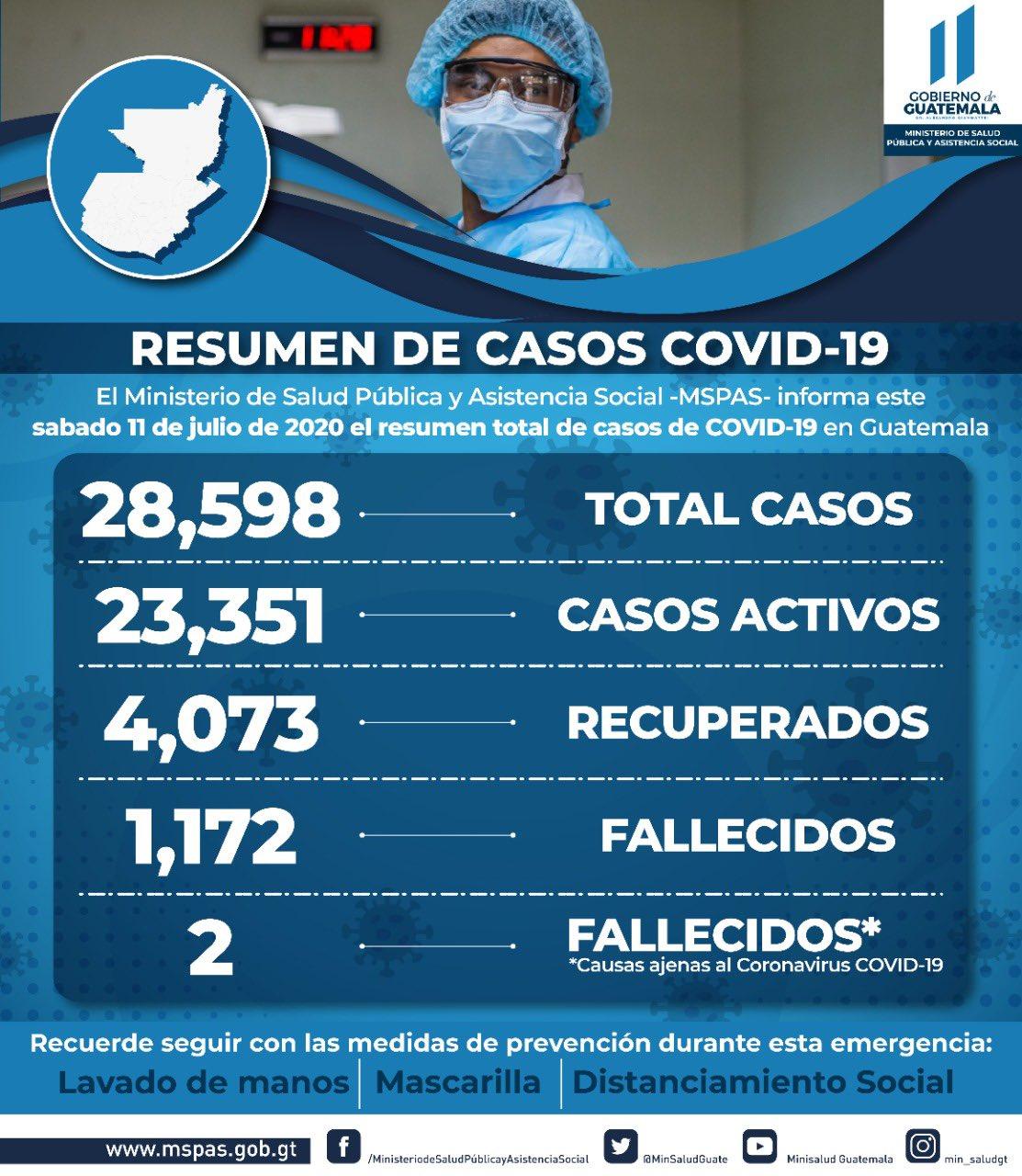 Casos11Julio_q1