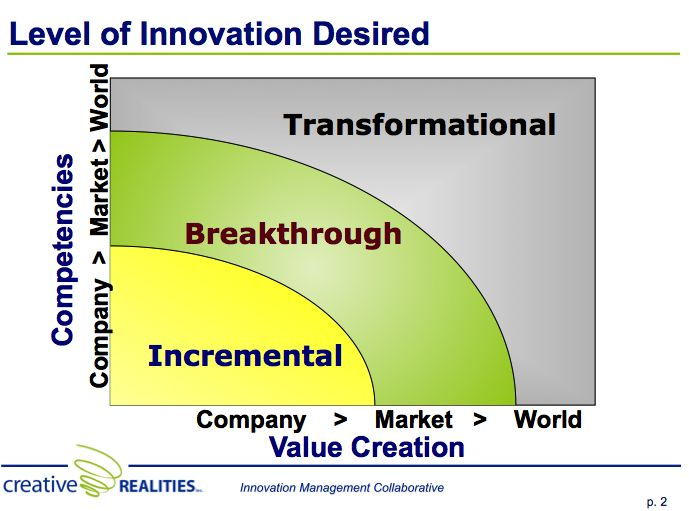The Three Levels of Innovation