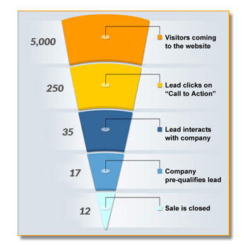 sales-funnel-lead-conversions