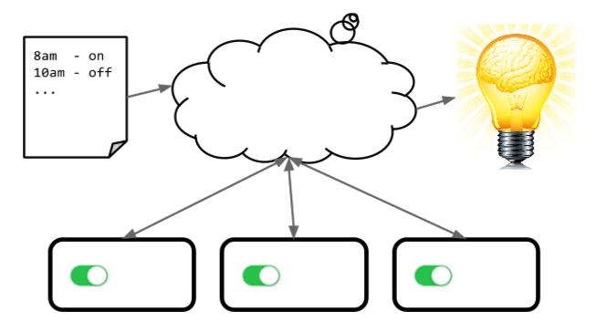 IoT Platform Design Doc Switches 5