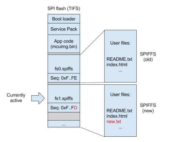 IoT Platform for TI CC3200