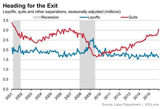 Voluntary quits, layoffs, recession.