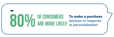 80% of consumers