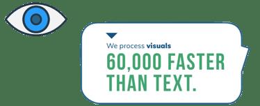 process visuals