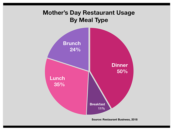 Advertise In Detroit Mother's Day Restaurant Usage