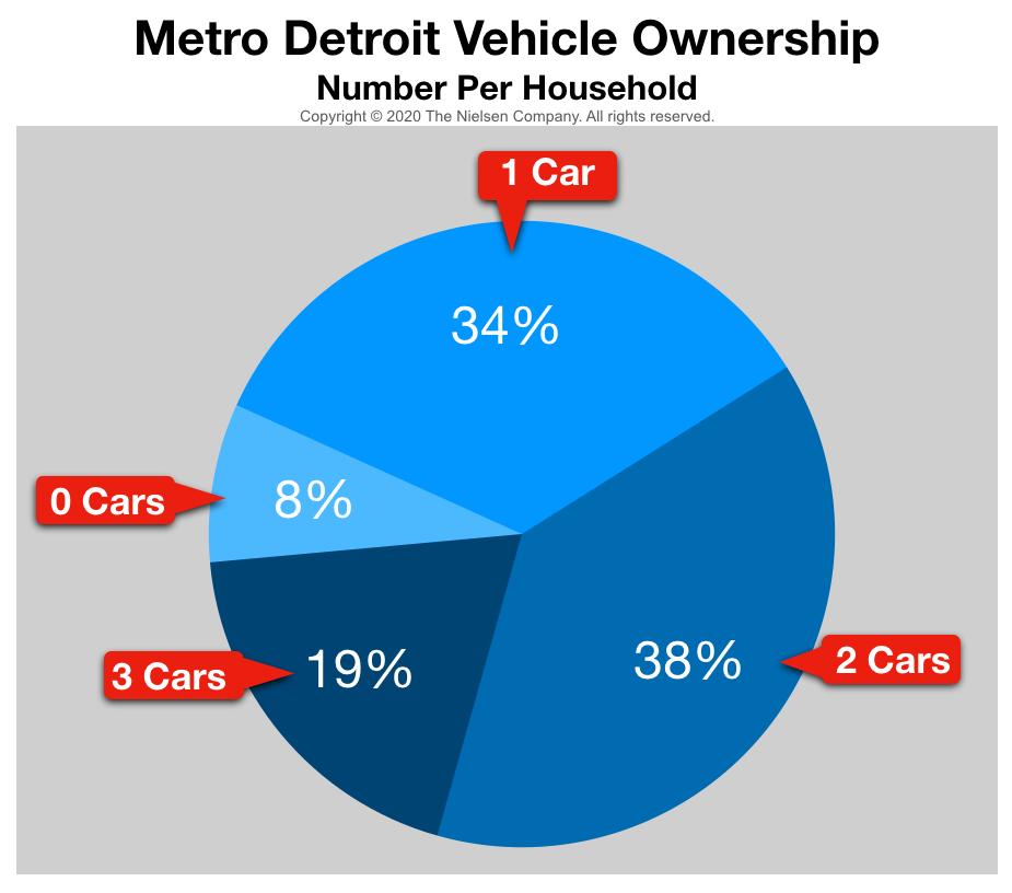 Advertising In Detroit Car Ownership