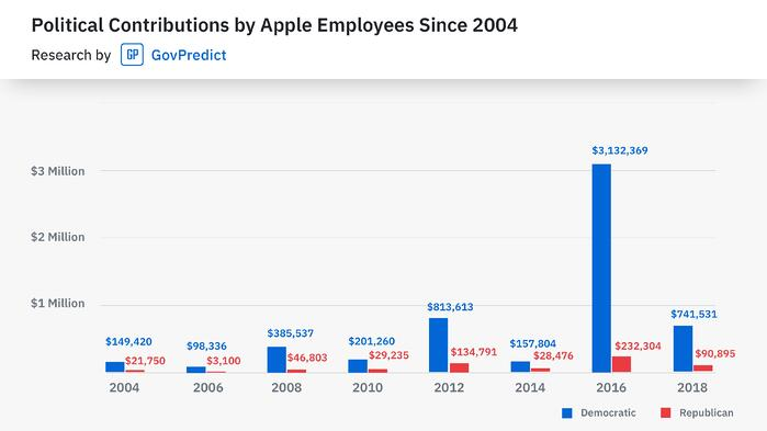 Contributions by Apple Employees