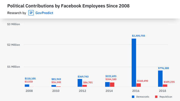 Political Contributions by Facebook Employees