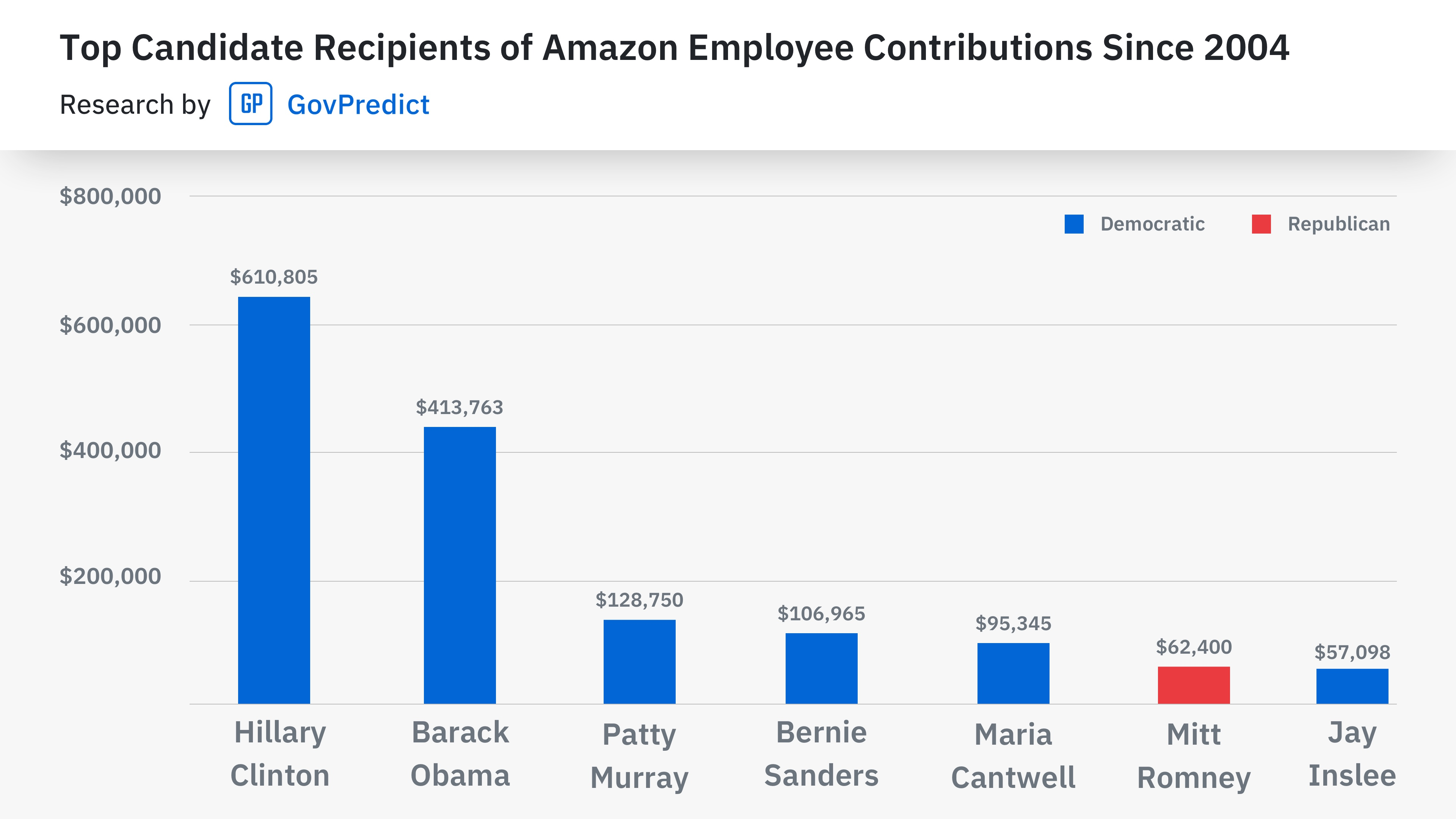 Contributions by Amazon Employees